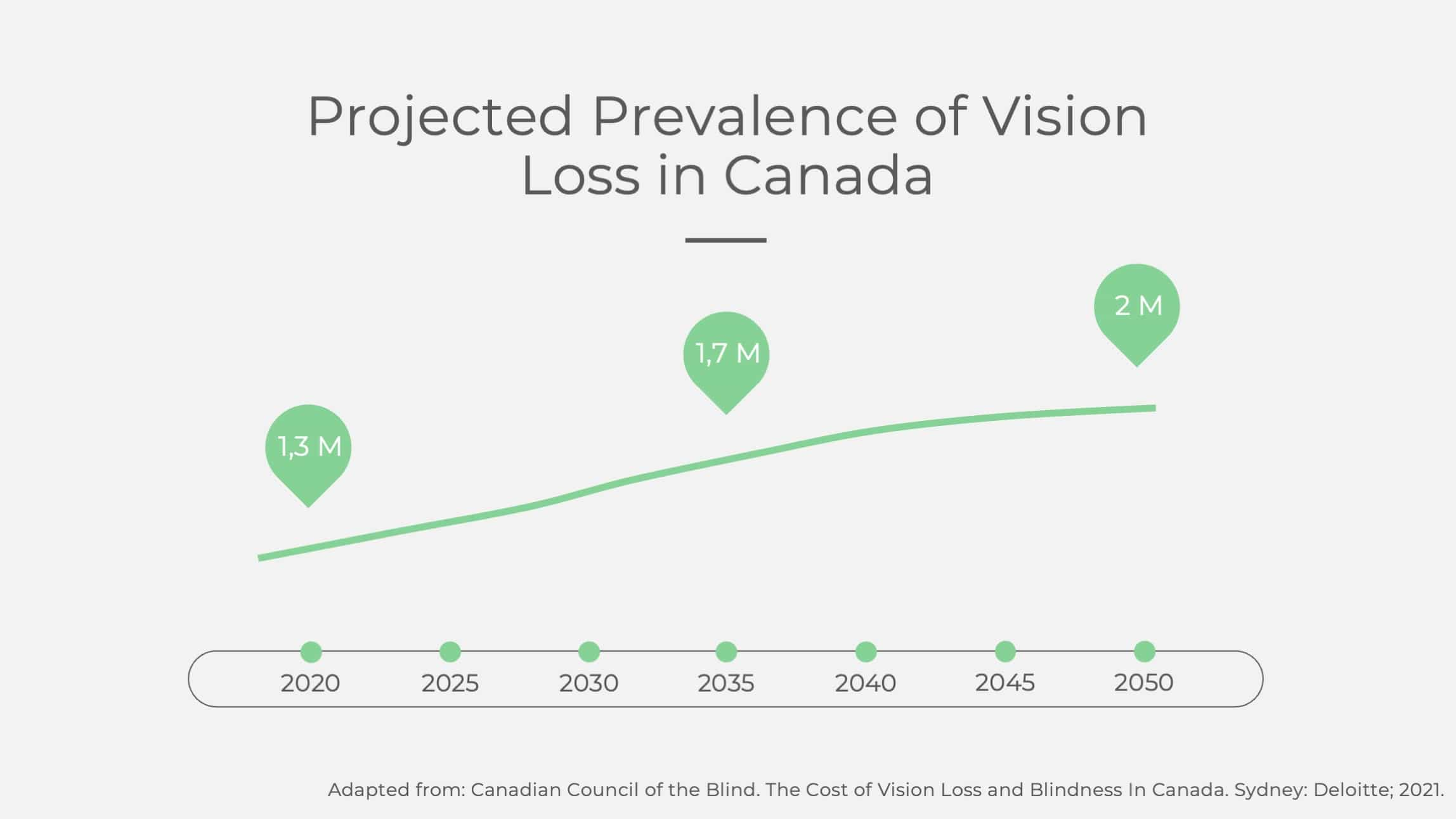 Projected Prevalence of Vision Loss in Canada